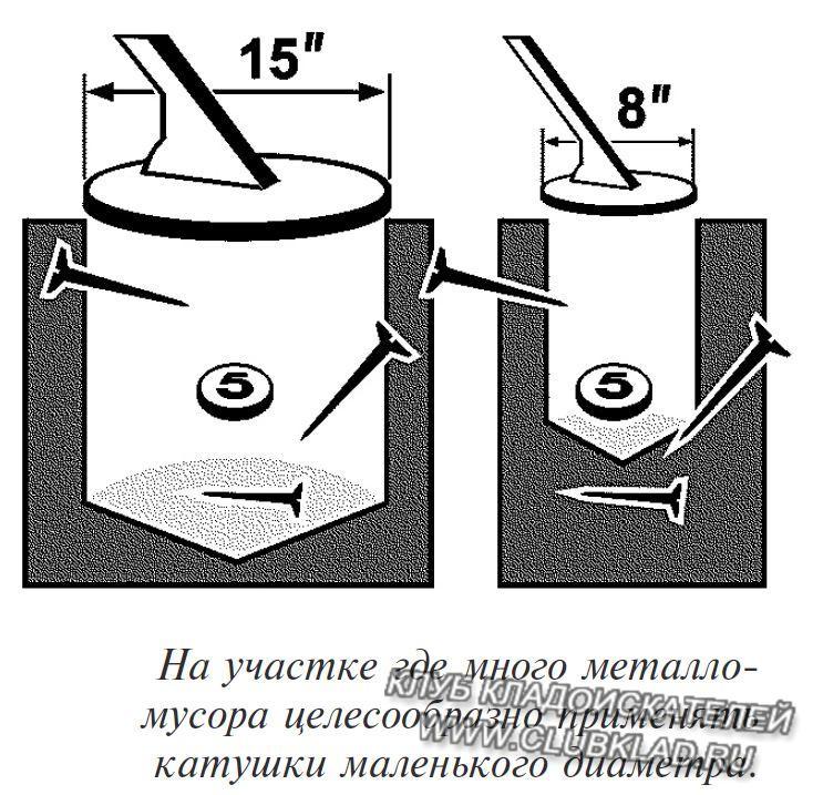 влияние диаметра шпули