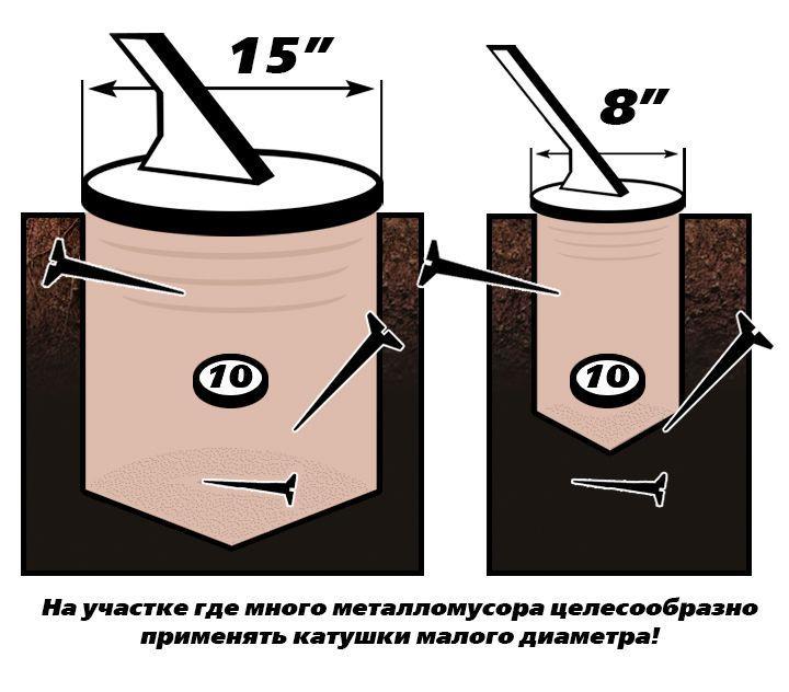 Схема действия катушек 8 и